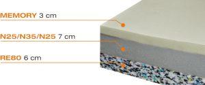 Visco-matrac-rétegek